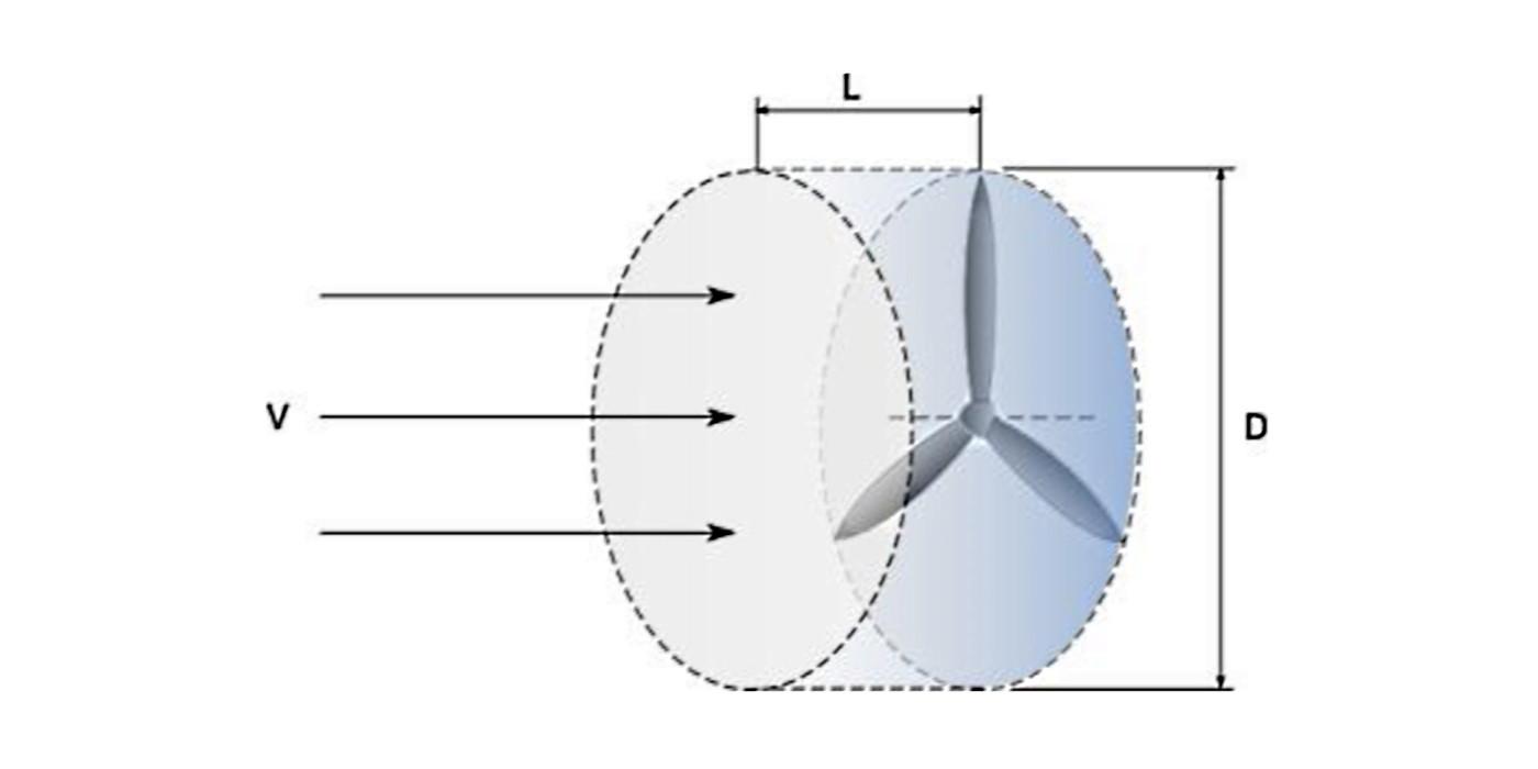 Як визначити діаметр вітроколеса