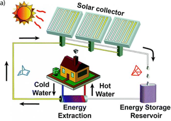 Створена рідина, здатна зберігати сонячну енергію десятиліттями